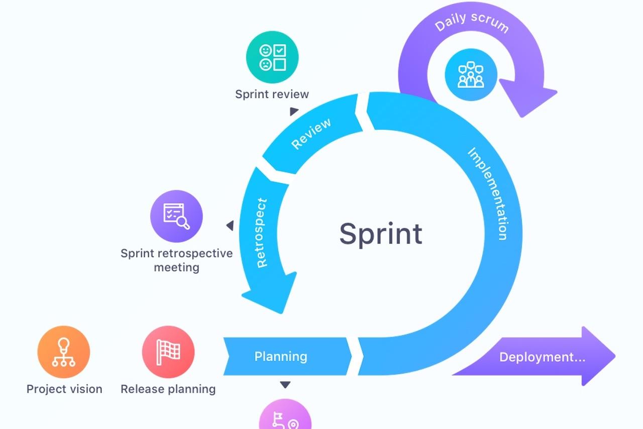 Scrumi sprint tsükkel